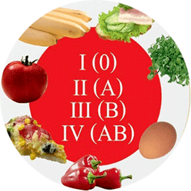 diet for weight loss by blood type